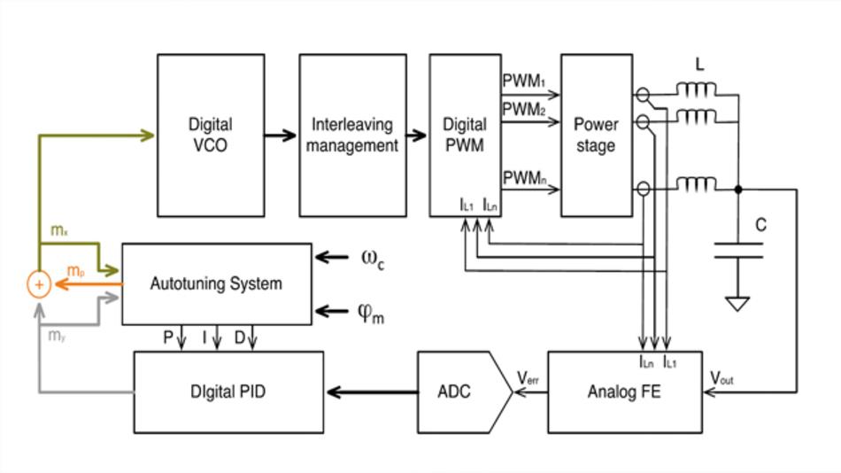Bild 1: Blockschaltbild der »STVCOT«-Architektur von STMicroelectronics mit dem Autotuning-Block
