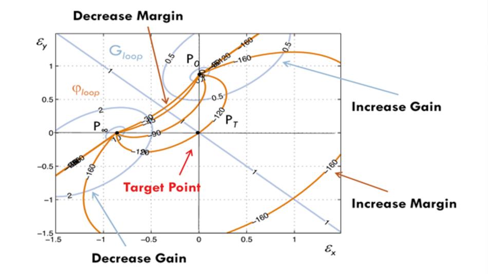 Bild 3: Visuelle Darstellung des Algorithmus' zur Bestimmung der optimalen Kompensation