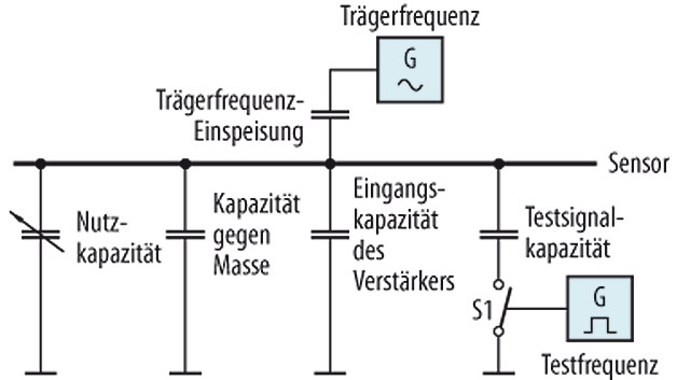 Bild 2. Sensor mit Selbsttest.