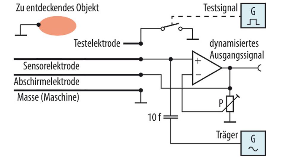 Bild 3. Sensor mit Abschirmung.