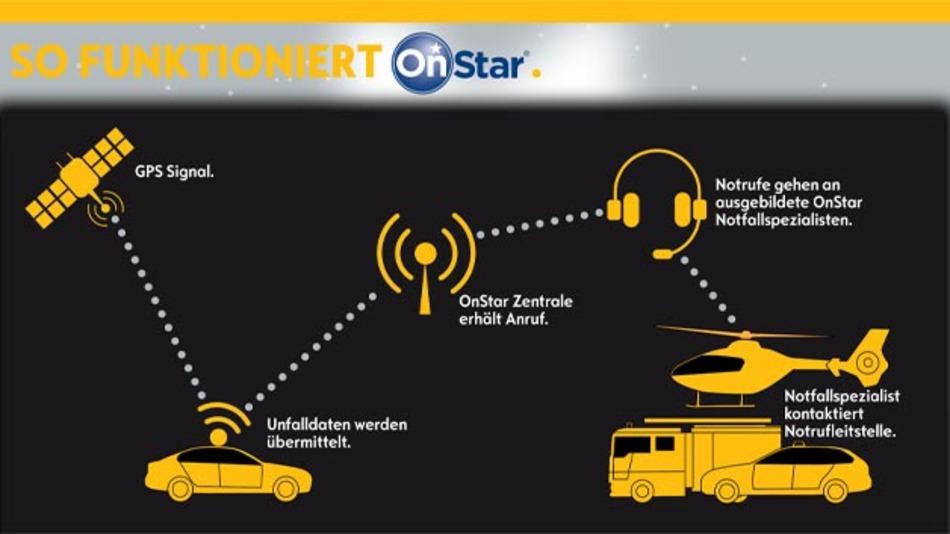 Funktionsweise des automatischen Notrufsystems OnStar, das Opel Anfang 2015 europaweit einführen will.