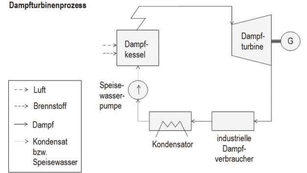 Fein Dampfturbinenkessel Ideen - Die Besten Elektrischen Schaltplan ...