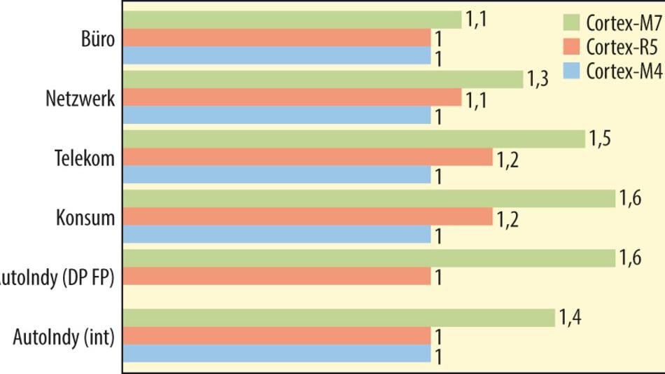 Bild 3. Verschiedene anwendungsspezifische Benchmarks von EEMBC. Der Cortex-R5 wurde deshalb mit in den Vergleich einbezogen, weil der Cortex-M4 den AutoIndy-Benchmark in Gleitkommarithmetik mit doppelter Genauigkeit nicht ausführen kann.