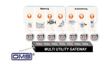Branchenübergreifendes Metering