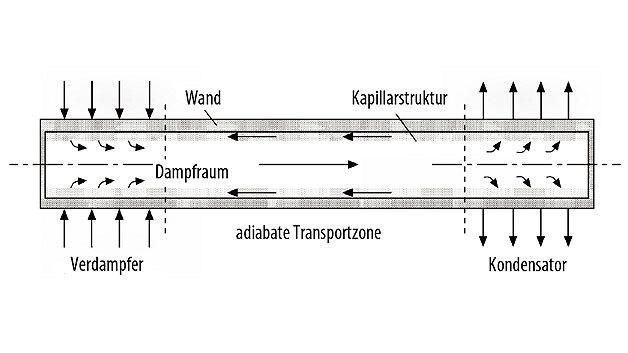 Bild 1. Prinzipieller Aufbau einer Heatpipe [1].