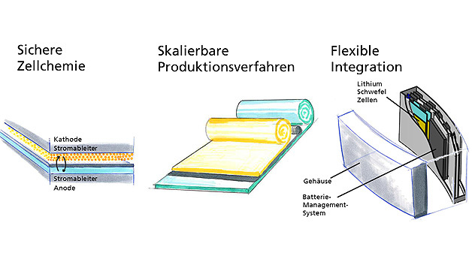 Schematische Darstellung der Entwicklungsziele in LiScell mit intrinsisch sicheren, einfach zu verarbeitenden Elektroden-materialien; erste Zellen können als Pilot-Batteriemodul in einer autonomen Fluganwendung zum Einsatz kommen