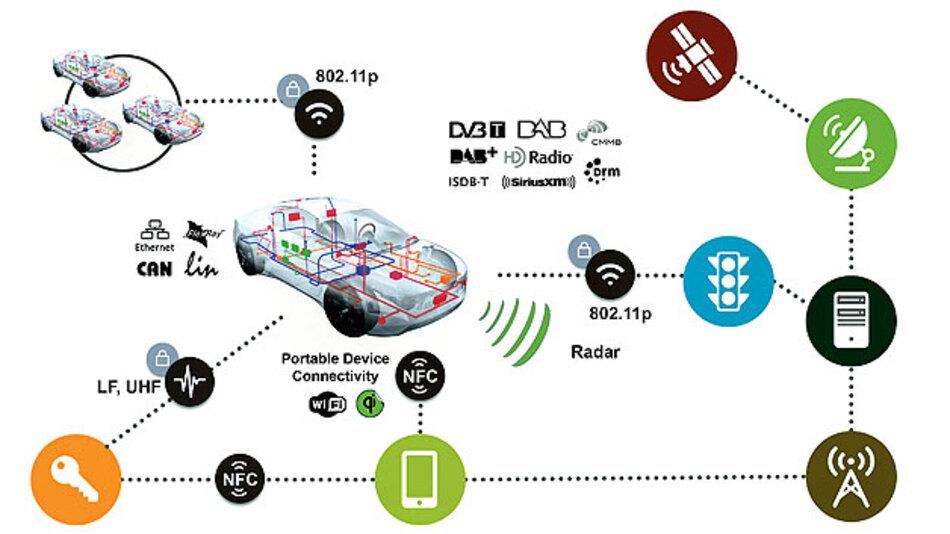 Bild 1. NXP und Cohda stellen flexibel konfigurierbare Standards für die Car-to-X-Kommunikation zur Verfügung.