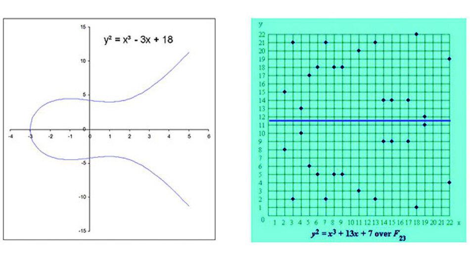 Bild 1. Elliptische Kurven dritter Ordnung im reellen Bereich (links) und über einen Primkörper (rechts).