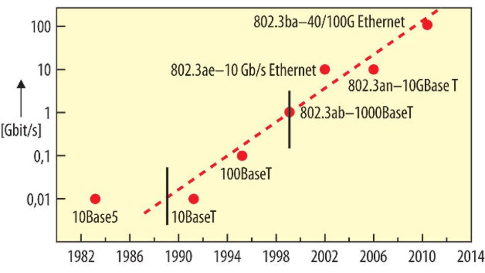 Bild 1. Eine Verzehnfachung der Kommunikationsleistung in fünf Jahren – das schafft nur Ethernet.