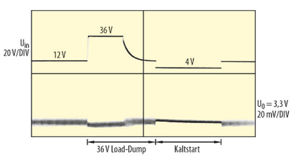 Bild 1. Der LTC8620 bei 36-V-Überlasttransient- und 4-V-Kaltstartbedingung.