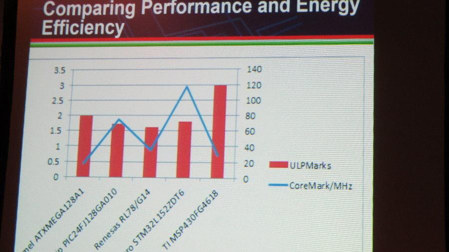 Die Ergebnisse der Energieverbrauchs-Messungen mittels des EEMBC-Benchmarks ULPBench.