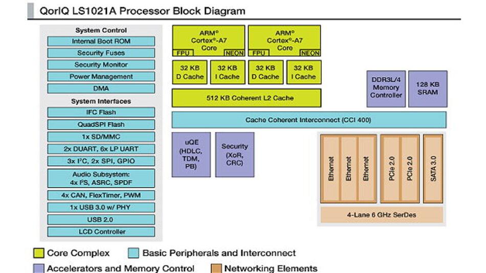 Blockschaltbild des Kommunikationsprozessors QorIQ Ls1021A.