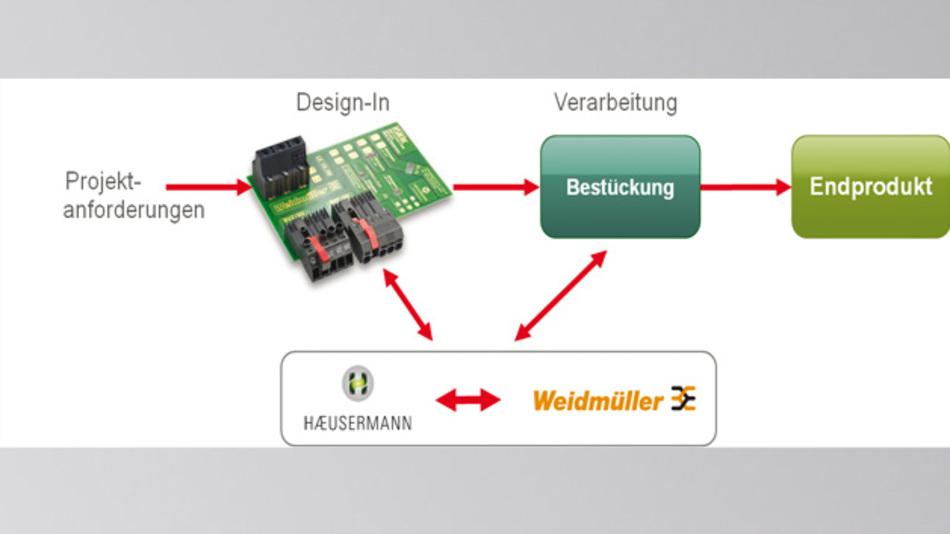 Bild 2: Durch die Kompetenzpartnerschaft von Häusermann und Weidmüller soll der Projektaufwand sowie die Time-to-Market erheblich reduziert werden