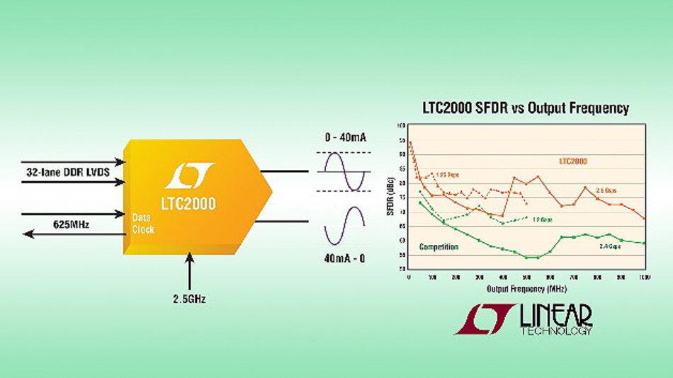 16 Bit/2,5GSPS-DAC mit einem verzerrungsfreien Dynamikbereich von 74 dB.