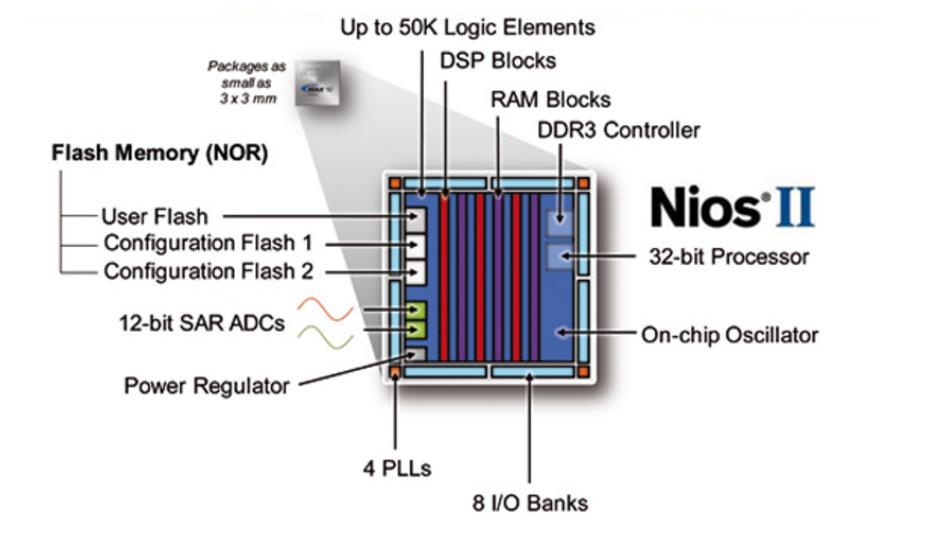 MAX-10-FPGAs