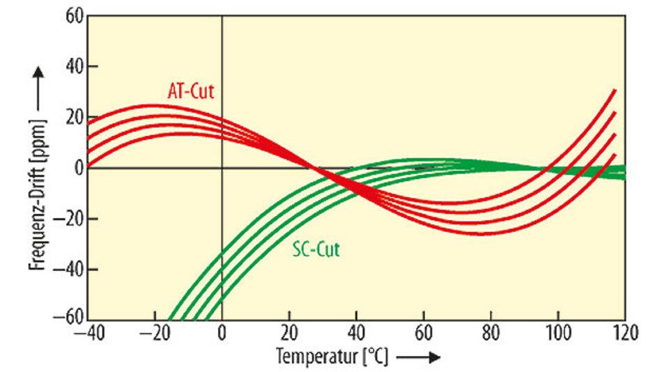 Bild 1. Die Kennlinie eines Schwingquarzes mit AT-Schnitt verfügt über ¬einen oberen Umkehrpunkt, dessen Temperatur mit dem Schnittwinkel variiert.