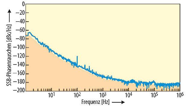 Bild 2. Phasenrauschkurve von IQDs OCXO-Baustein IQOV-200F.
