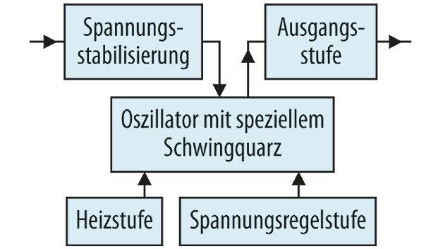 Bild 3. Blockdiagramm eines typischen OCXOs