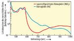 Bild 3: Aus einer PPG-Messung mit rotem und infrarotem Licht lässt sich die Sauerstoffsättigung des Bluts ermitteln.
