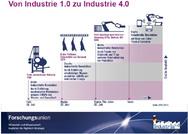 Zeitachse der Industrialisierung