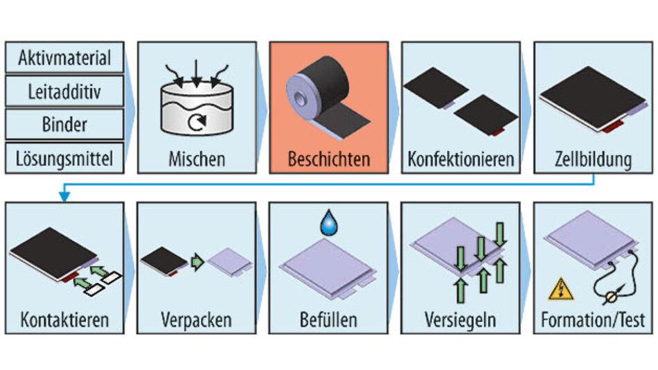 Bild 2. Die einzelnen Herstellungsschritte für große Lithium-Ionen-Zellen in der Garchinger Forschungsfabrik.