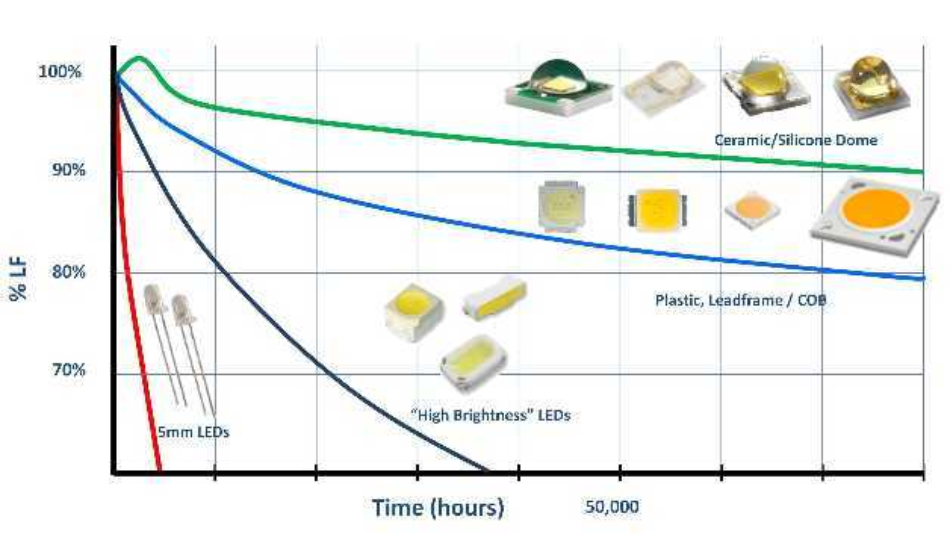 LED-Komponenten auf Basis von Keramik- oder Silizium-Materialien weisen eine deutlich längere Lebensdauer auf als Versionen, bei denen Kunststoff oder Metall als Trägermaterial verwendet wird.