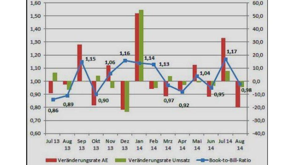 Die Kennziffern der Leiterplattenindustrie im August 2014