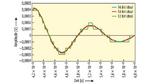 Vergleich zwischen Digitizer-Auflösungen hinsichtlich der Messgenauigkeit