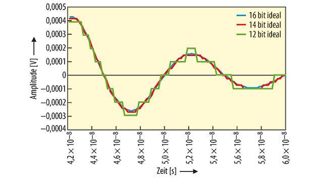 Bild 1. Vergleich zwischen Digitizer-Auflösungen hinsichtlich der Messgenauigkeit
