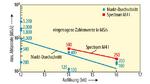Diagramm der Digitizer-Auflösung als Funktion der Abtastrate. Zu beachten ist, dass eine höhere Auflösung zu einer langsameren ¬Abtastrate führt. Die beiden geraden Trendlinien im Diagramm zeigen den Unterschied zwischen Produkten von Spectrum und de