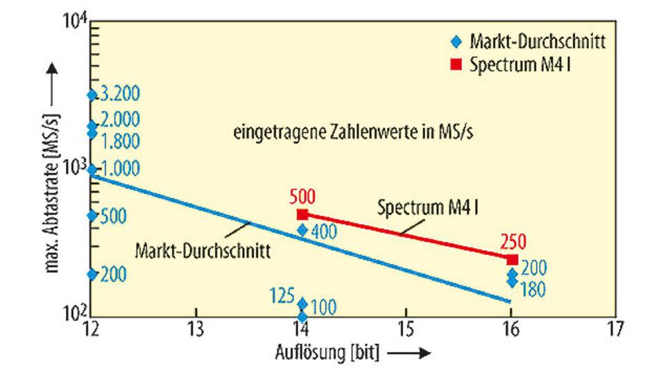 Bild 2. Diagramm der Digitizer-Auflösung als Funktion der Abtastrate. Zu beachten ist, dass eine höhere Auflösung zu einer langsameren Abtastrate führt. Die beiden geraden Trendlinien im Diagramm zeigen den Unterschied zwischen Produkten von Spectrum.