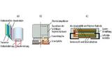 Aufbau eines (a) radial bedrahteten, (b) eines radialen SMD- und (c) eines mehrlagigen SMD-Polymer-Alu-Elkos