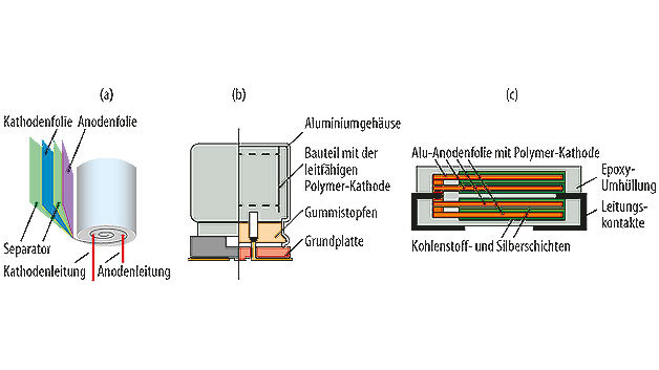 Bild 1. Aufbau eines (a) radial bedrahteten, (b) eines radialen SMD- und (c) eines mehrlagigen SMD-Polymer-Alu-Elkos