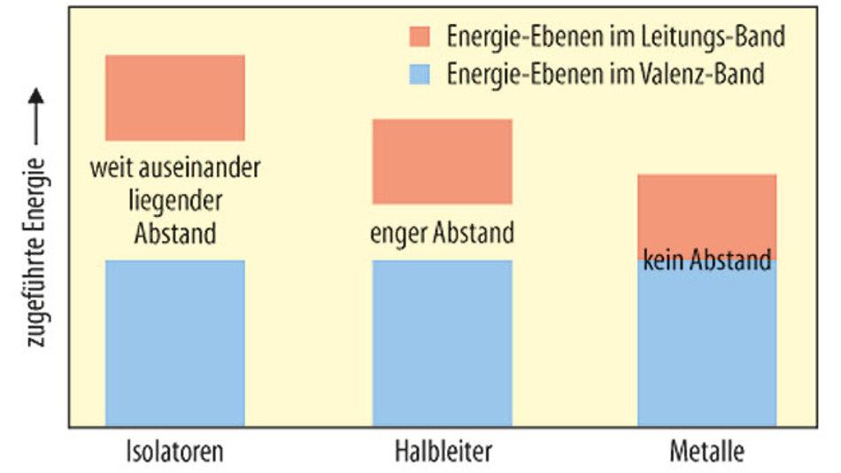 Bild 2. Vereinfachte Darstellung der Energiebänder verschiedener Materialien.