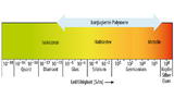 Leitfähigkeit einiger Materialien im Vergleich zu konjugierten Polymeren [9].
