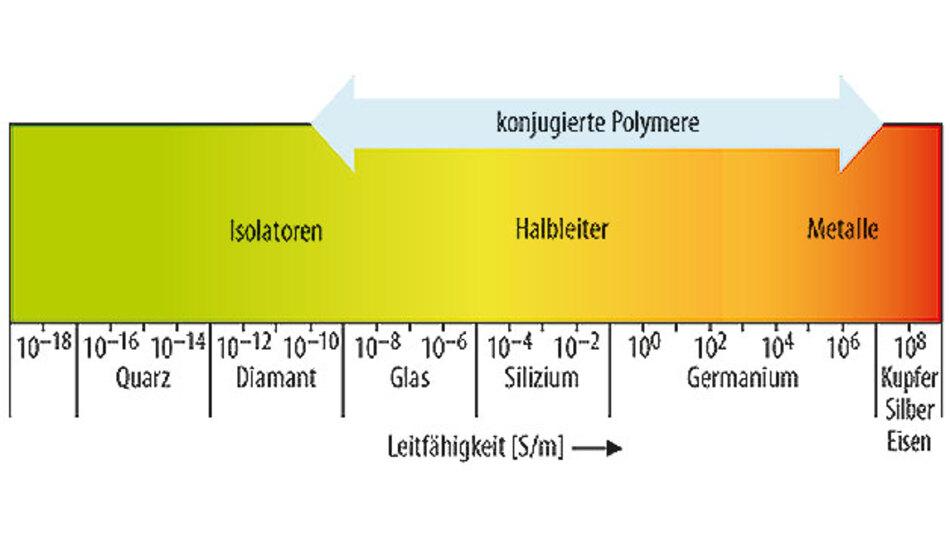 Bild 3. Leitfähigkeit einiger Materialien im Vergleich zu konjugierten Polymeren.