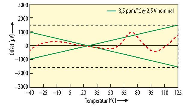 Bild 1. Abweichungskurve über der Temperatur einer Bandgap-Referenz.