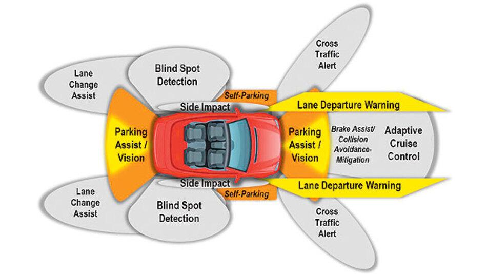 Bild b. Radar-basiertes Fahrerassistenzsystem.