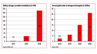 Batteriemarkt-Analyse von HSBC