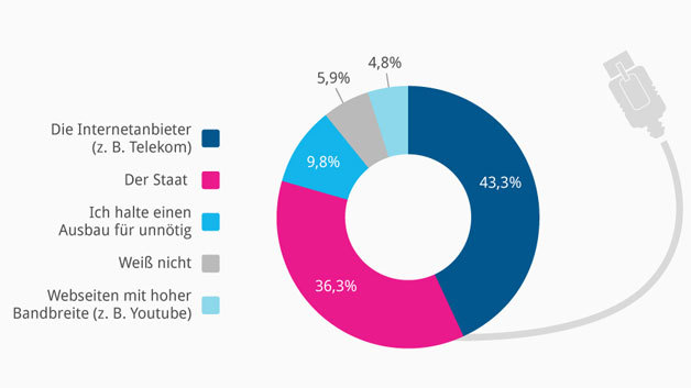 Wer sollte Ihrer Meinung nach die Kosten für den Breitband-Ausbau tragen? – fragte Statista über 1000 Personen zwischen 14 und 49 in Deutschland.