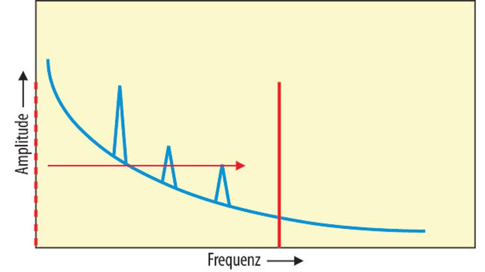 Bild 1. Modulation eines Signals zur Entkopplung von Rauschquellen.