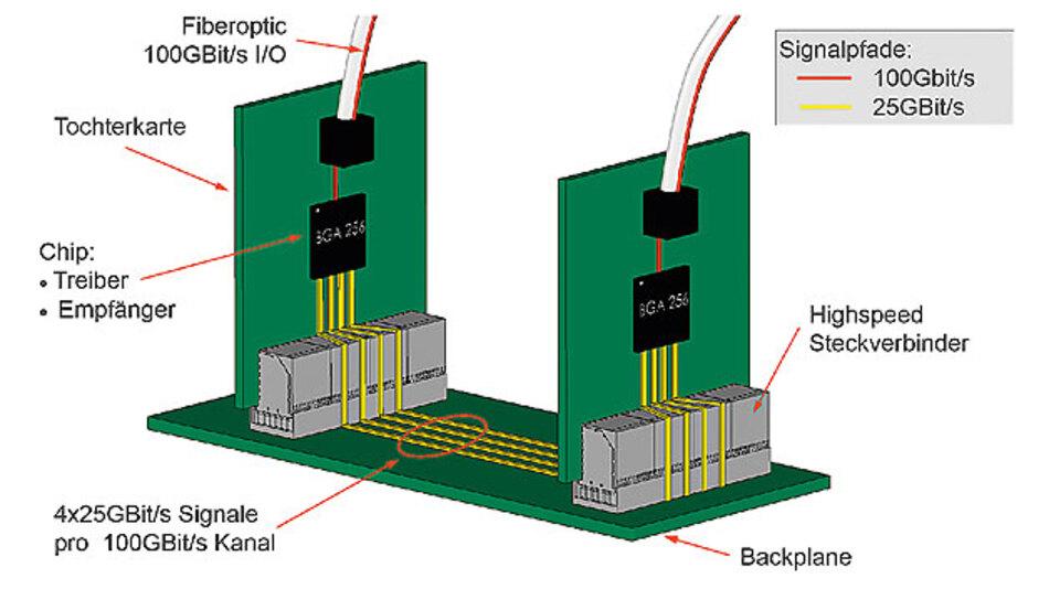 Bild 1. Systemaufbau gemäß der IEEE-Norm 802.3bj für 100-Gbit/s-Ethernet über vier differenzielle Kupferleitungen mit je 25 Gbit/s.