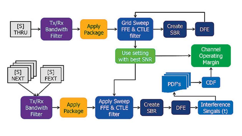 Bild 2. Prinzipielles Funktionsprinzip für die COM-Evaluierung.