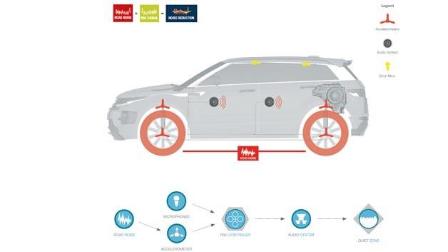 Die RNC-Lösung reduziert die Geräuschspitzen über den Zielfrequenzbereich hinweg und sorgt damit für ein ruhigeres Fahrerlebnis im Innenraum des Wagens.