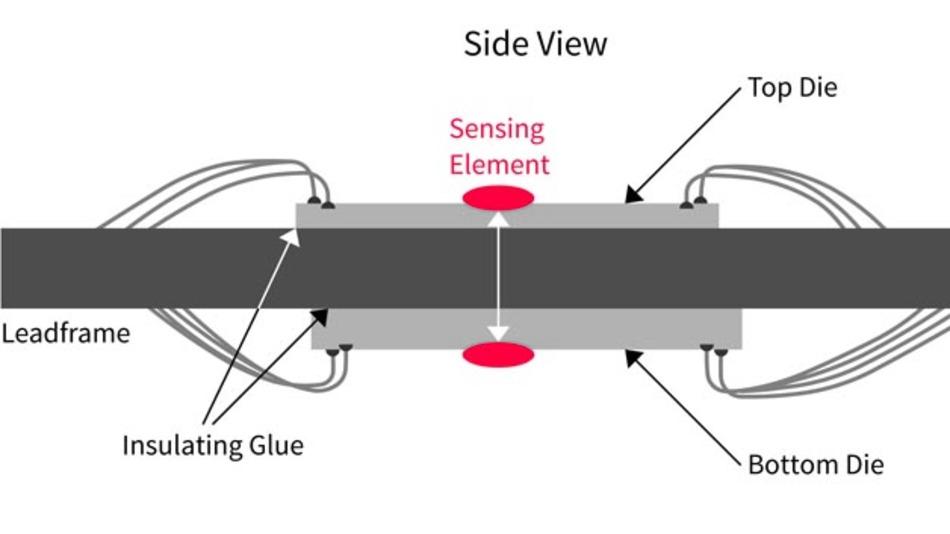Anstelle von zwei Chips mit jeweils einem Sensor bietet Infineon einen Chip mit zwei Sensoren, beispielsweise für die elektrische Servolenkung.