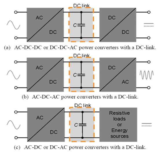Bild 1: Beispiele von Umrichtern mit einem Gleichspannungszwischenkreis