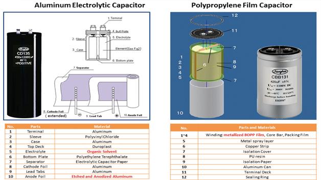 Bild 2: Aufbau und Materialien von Elko (links) und Folienkondensator (rechts) im Vergleich
