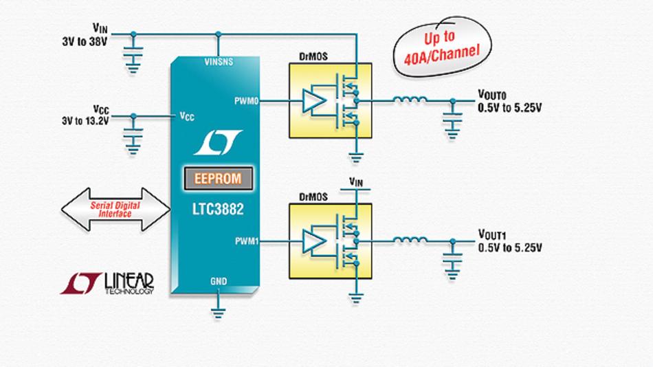 Der 6 × 6 mm² große Controller »LTC3882« ist im QFN-40-Gehäuse untergebracht und integriert zwei analoge Regelkreise, Mixed-Signal-Funktionsblöcke und ein EEPROM.