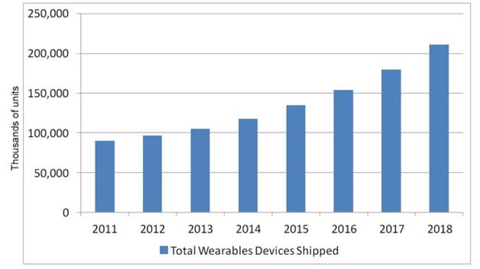 Der Markt für Wearables - nur ein kleiner Teil des interessanten Keynote-Vortrages von Dr. Jagdish Rebello und Dale Ford von IHS beim Wireless Congress.