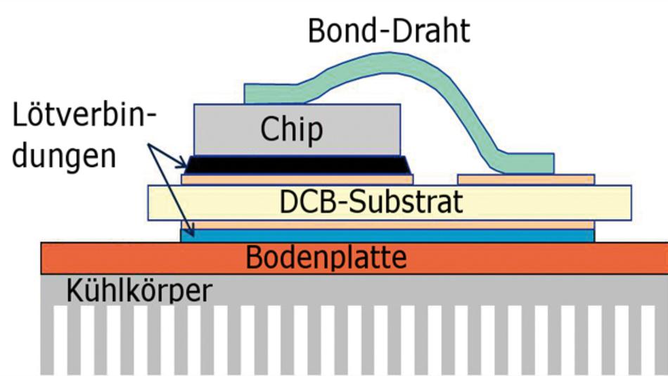 Bild 1: Schematischer Aufbau eines Leistungshalbleiters